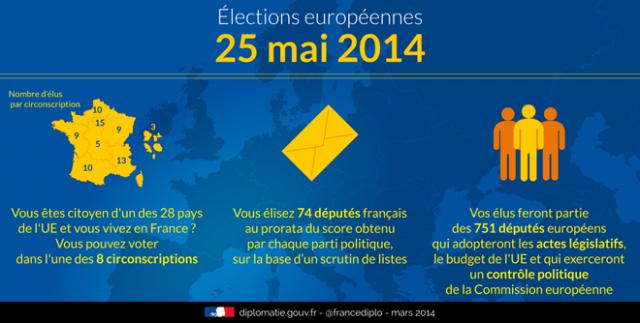 ElectionEuropéenne