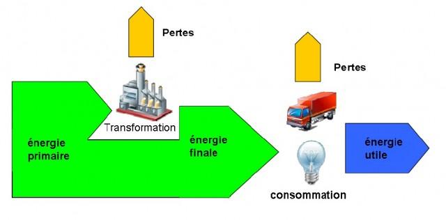 EnergiePrimaireFinaleUtile