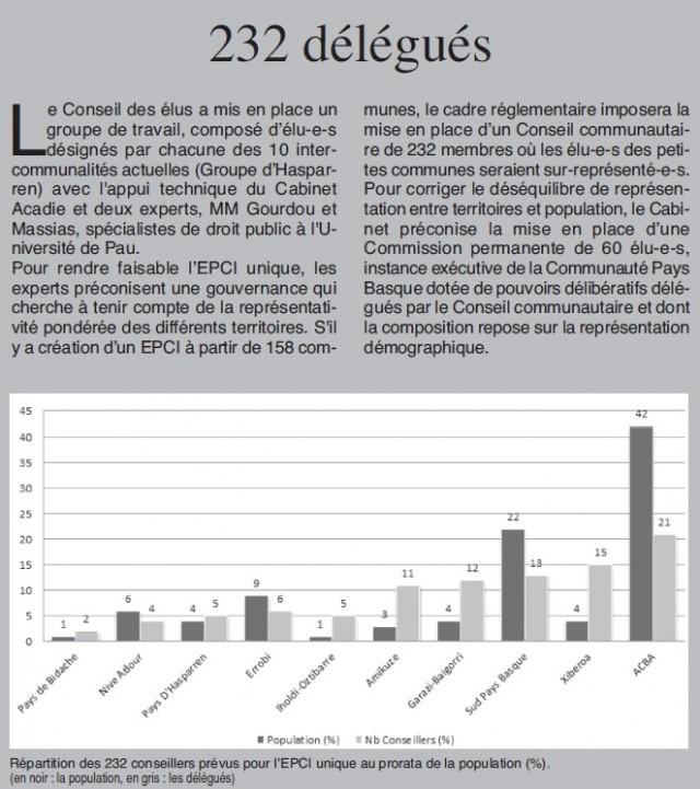 232 délégués