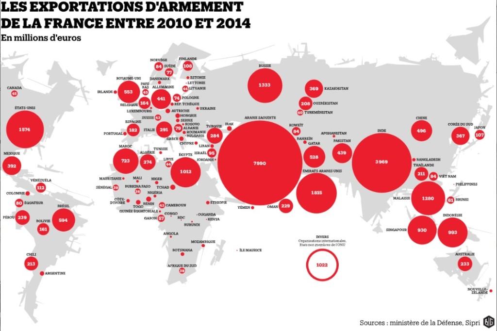 ExportationArmementdelaFrance