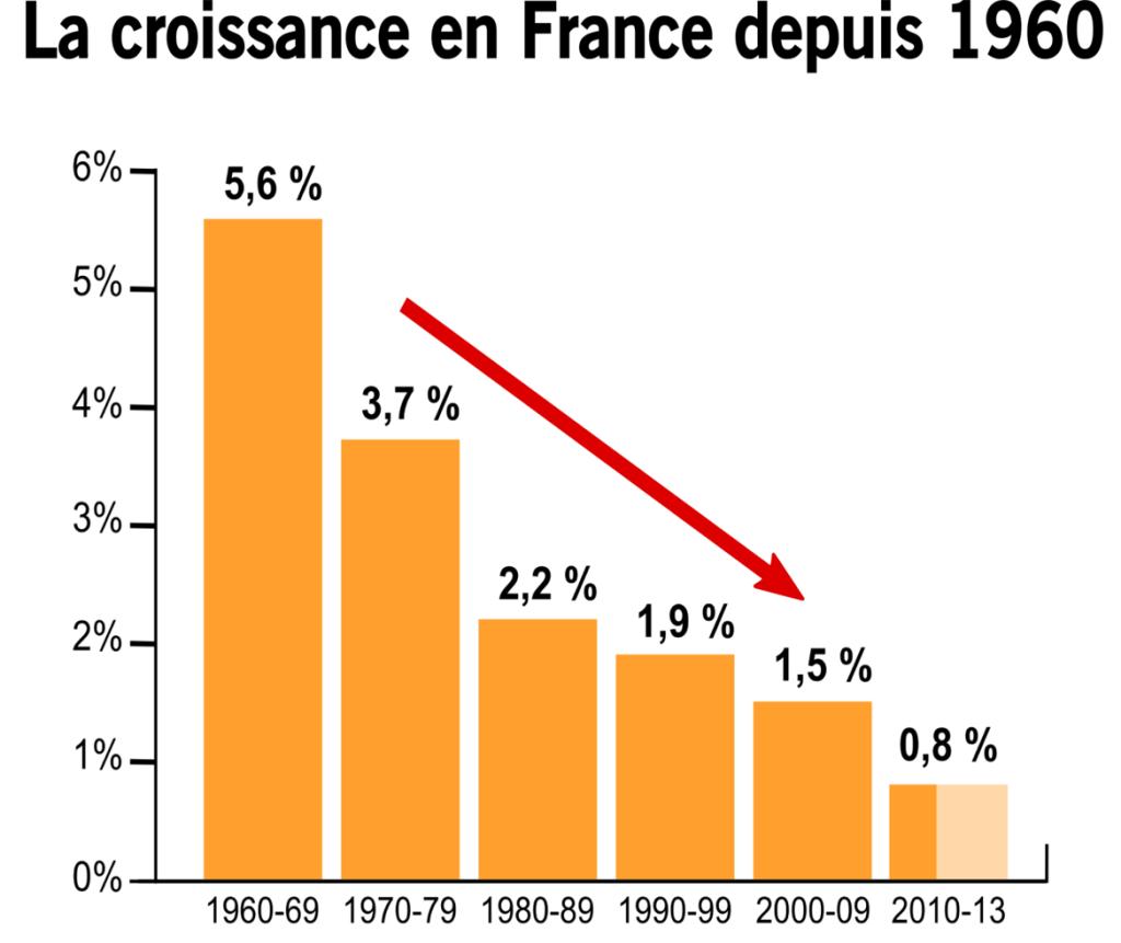 croissance france 1960 2013