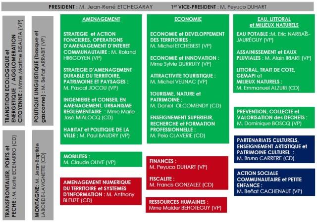 Ci-dessus la liste des délégations des élus du Conseil exécutif de la Communauté d'Agglomération Pays Basque. Pour savoir qui est en charge de quoi dans les domaines de l'Aménagement, de l'Economie, de l'Eau, du Littoral & des Milieux Naturels… mais aussi dans les Délégations qui auront une vocation transversale comme la Politique Linguistique, la Transition écologique et énergétique/ l'Agglomération Citoyenne, le Transfrontalier, ports et pêche…