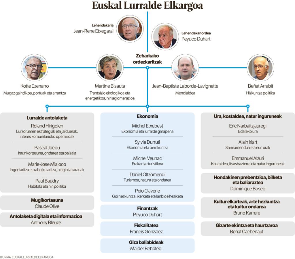 Infografia Berria.eus-etik