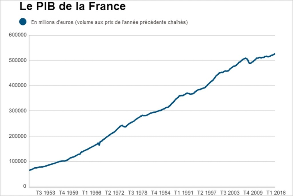 PIB france.