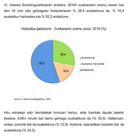 Hizkuntza Gaitasuna euskararen eremu osoan: euskaldunak, %28,4 (hots 751 000 pertsona), euskaldun hartzaileak (euskara ulertzen, ez ongi mintzatzen) %16,4 (hots 433 700). Orotara, 16 urte edo gehiago duten biztanleen %44,8 euskaldun oso edo hartzailea da hots 1 184 700 pertsona Euskal Herri osoan.