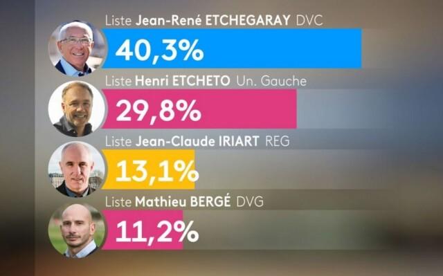 Résultats du Premier Tour des Elections Municipales 2020  à Bayonne.
